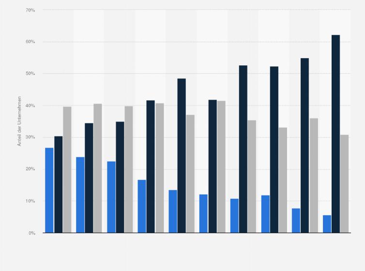 bewerbung prferenz elektronischer oder papierbasierter formate 2019 statistik - Bewerbungen 2014