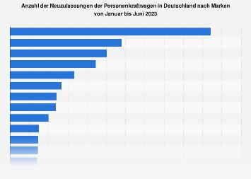 Monatliche Neuzulassungen von Automarken in Deutschland 2019