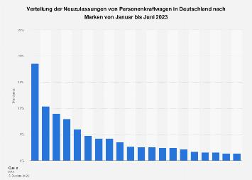 Marktanteile der Automarken in Deutschland im Oktober 2018