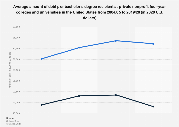 U.S. bachelor's degree holders' debt levels, private four-year colleges 2000-2016