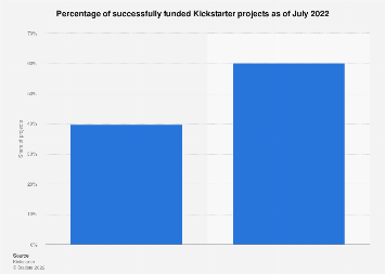Kickstarter project funding success rate as of August 2018