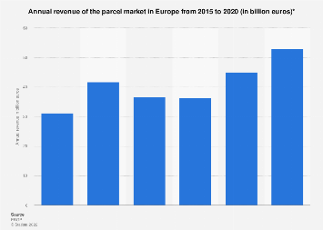 The parcel market in Europe - revenue by segment 2010-2020