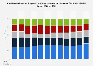 Anteile des Umsatzes von Samsung Electronics nach Regionen bis 2017