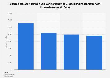 Jahreseinkommen von Marktforschern nach Unternehmensart 2018