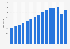 Mitarbeiter von Inditex weltweit bis 2018