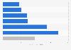 Umfrage zu den Aktivitäten bei der Nutzung von Tablet-PCs in Deutschland 2011