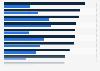 Umfrage zum Konsum von Nachrichten (Print vs. Online) in ausgewählten Ländern 2016