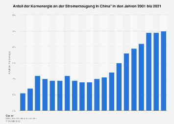 China - Anteil der Kernenergie an der Stromerzeugung bis 2018