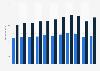 Maschinenbau - In- und Auslandsumsatz bis 2018