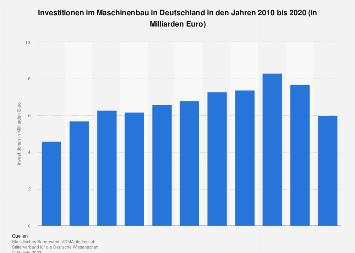 Deutscher Maschinenbau - Investitionen bis 2017
