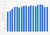 Baumaschinenindustrie - Anzahl der Beschäftigten bis 2018