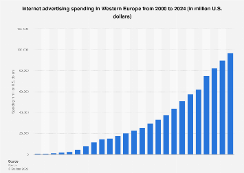 Online advertising spending in Western Europe 2000-2020