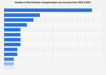 MLB: World Series championships won by team 1903-2018