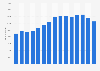 Beschäftigte von Swatch weltweit bis 2018