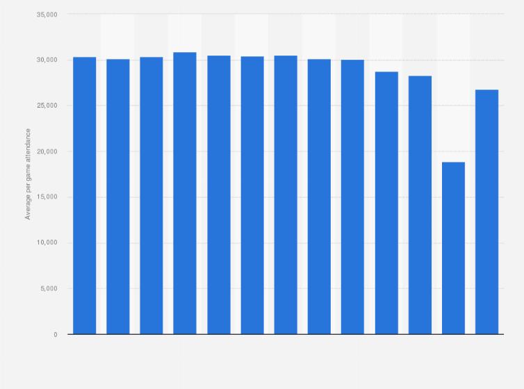 MLB average attendance 2009-2018 | Statista