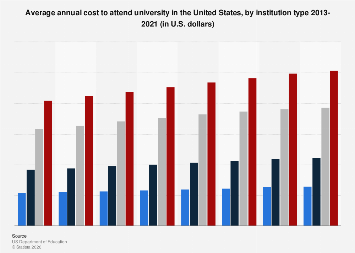 Average cost to attend a U.S. university, by institution type 2013/14 - 2017/18