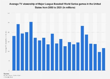 Baseball World Series TV viewership in the U.S. 2000-2017
