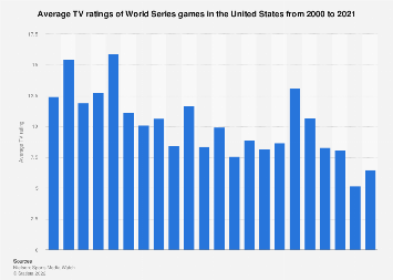 Baseball World Series TV ratings in the U.S. 2000-2017