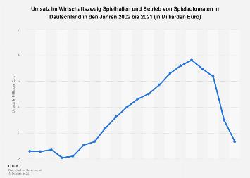 Umsatz von Spielhallen und dem Betrieb von Spielautomaten in Deutschland bis 2016