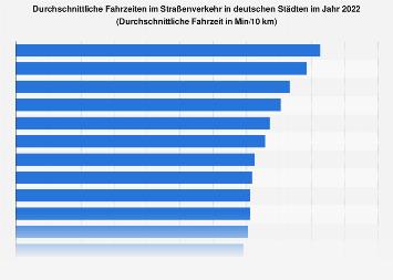 Stauauffälligste Städte in Deutschland 2018