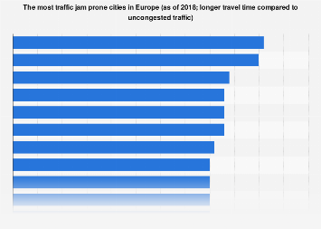 Most congested cities in Europe 2016