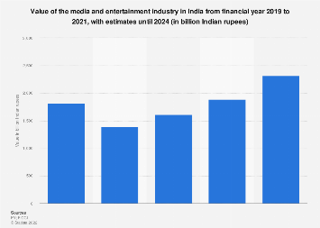 Value of the media and entertainment industry in India from 2007 to 2021