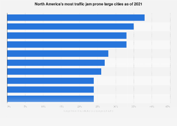 Most congested cities in North America 2018