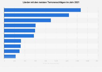 Terroranschläge nach Ländern im Jahr 2016