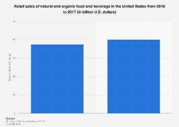 U.S. retail sales of natural and organic food and drink 2017