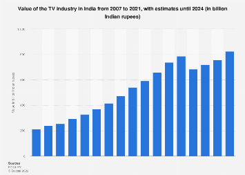 Value of the TV industry in India from 2007 to 2021