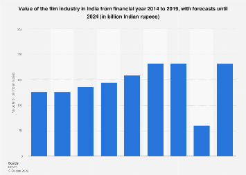 Value of the film industry in India from 2007 to 2020