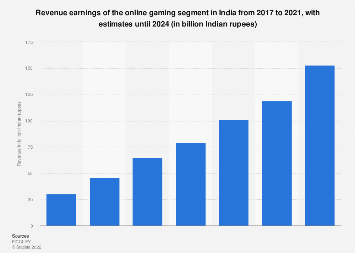 Value of the gaming industry in India from 2007 to 2021
