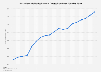 Waldorfschulen in Deutschland bis 2018
