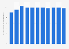 Anteil des Maschinenbaus an der Bruttowertschöpfung in Deutschland bis 2015