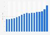 Global net sales of the Hershey Company 2006-2018