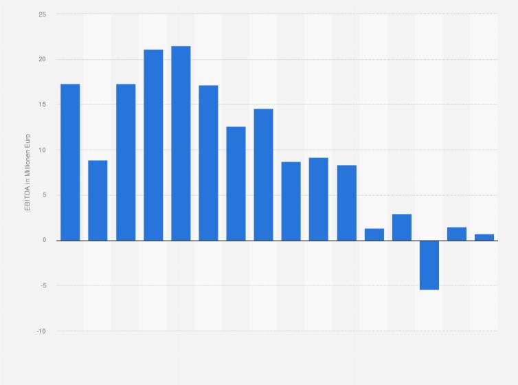 EBITDA von Ahlers bis 2017   Statistik