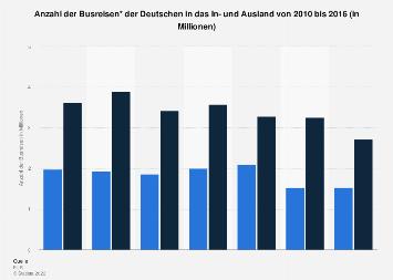 Busreisen der Deutschen in das In- und Ausland bis 2016