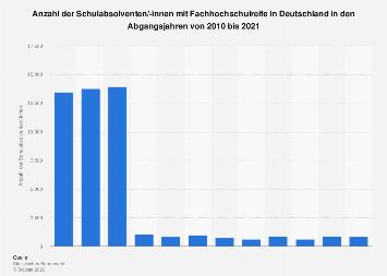Schulabsolventen mit Fachhochschulreife in Deutschland bis 2016