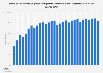 Android: global smartphone OS market share 2011-2018, by quarter