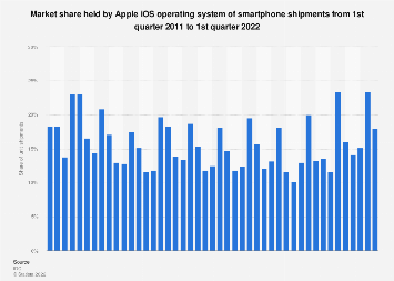 Apple iOS global smartphone OS market share 2011-2019, by quarter