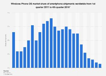 Windows Mobile: global smartphone OS market share 2011-2016