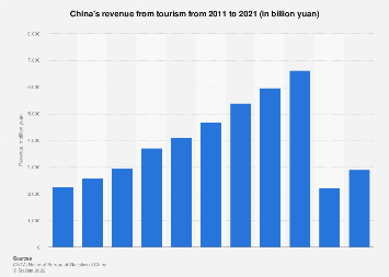 Revenue from tourism in China 2018