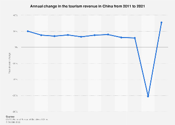 Growth rate in tourism revenue in China 2018