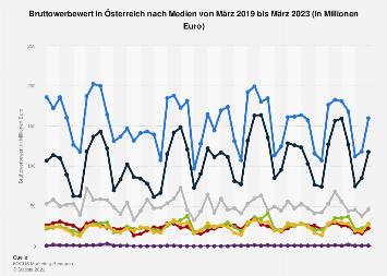 Bruttowerbewert in Österreich nach Medien bis November 2018