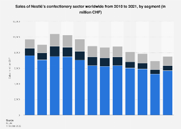 Sales of Nestlé's confectionery sector worldwide 2010-2017, by segment