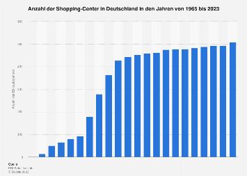 Einkaufszentren in Deutschland bis 2018