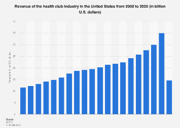 U.S. health club industry revenue 2000-2016