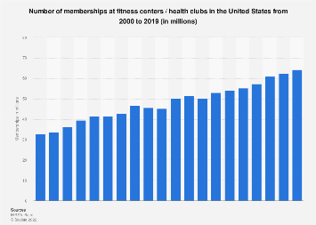 U.S. fitness center / health club memberships 2000-2016