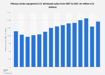 U.S. fitness center equipment wholesale sales 1996-2016