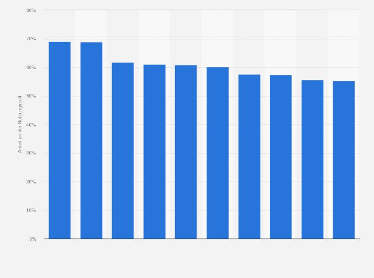 beliebtesten Frauen-Websites